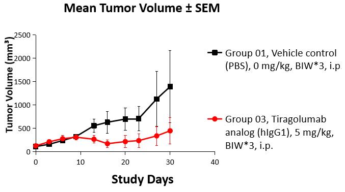 tigit-tumor volume.png
